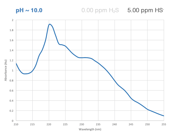 H2S absorbance curve at high pH