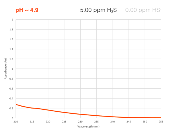 H2S absorbance curve at low pH
