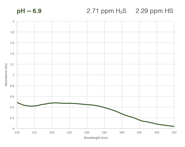 H2S absorbance curve at medium pH